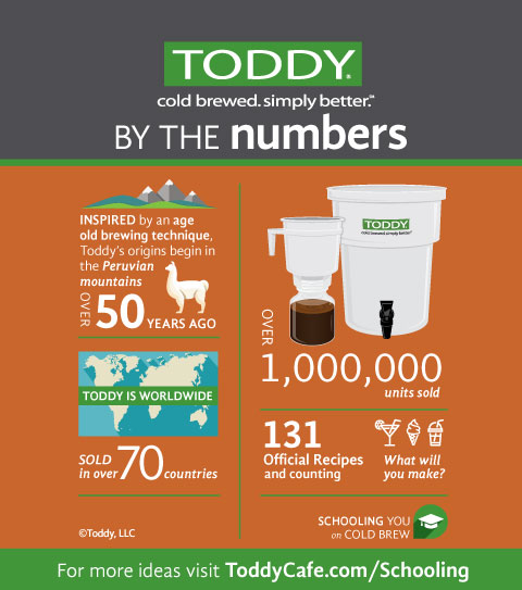 toddy-by-the-numbers