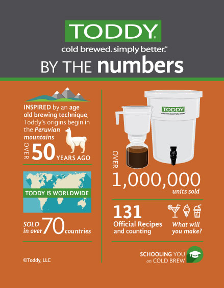 Toddy by the numbers